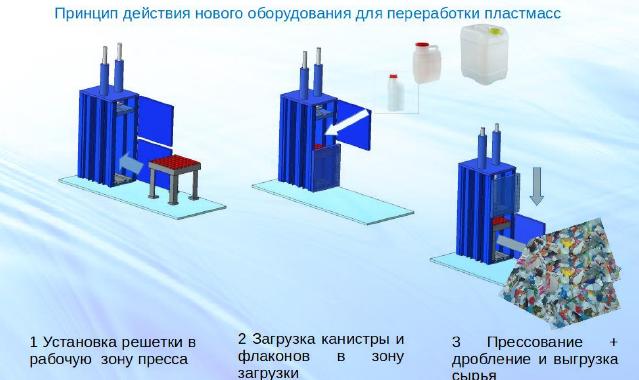 Проектирование и изготовление  нового оборудования для измельчения ТБО